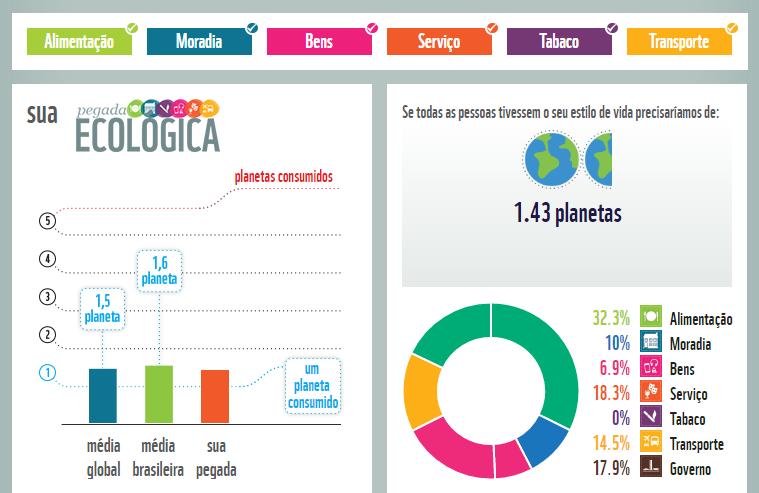 Cálculo de pegada na ferramenta da WWF mostra percentual de cada consumo e compara com média global e local